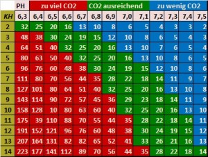 CO2 Tabelle